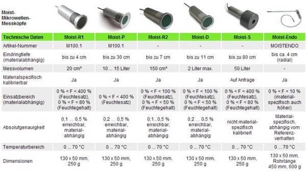 Bekannt Analyse- und Messungen | Bau-Tec.ch FU23